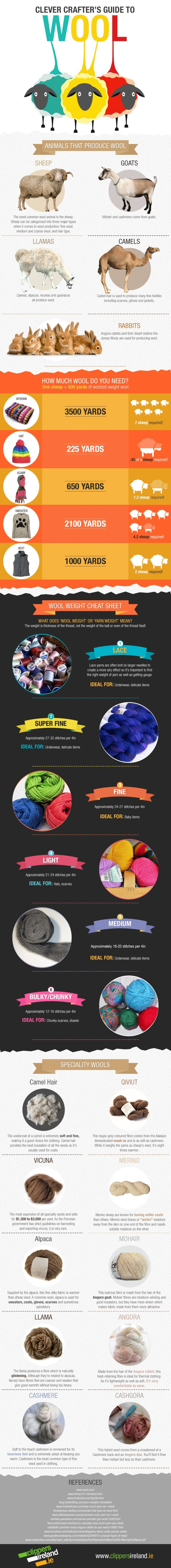 guide to wool.jpg